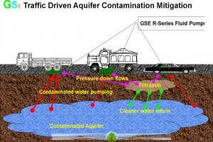 هیدرولوژی و آب های زیرزمینی