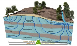 دستورالعمل رفتارسنجی کمی آب های زیرزمینی